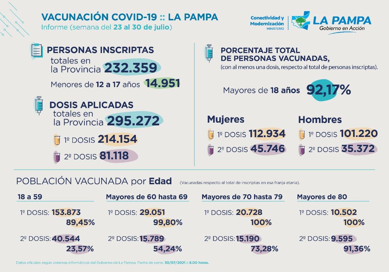 Informe semanal de vacunación, 278 casos positivos y 4 fallecidos